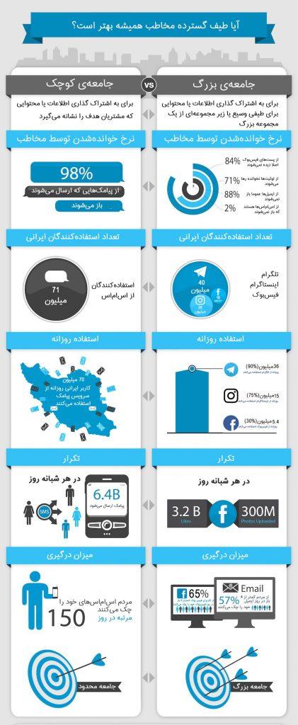 اینفوگرافی مقایسه آمار پیامک و شبکههای اجتماعی