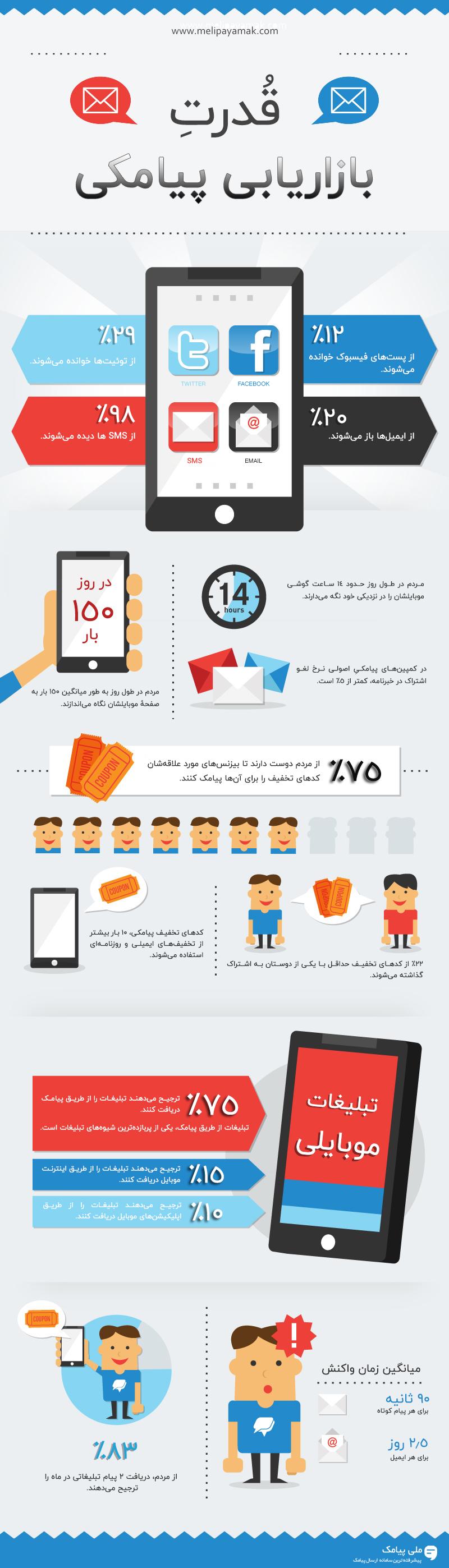 اینفوگرافیک بازاریابی پیامکی برای افزایش فروش