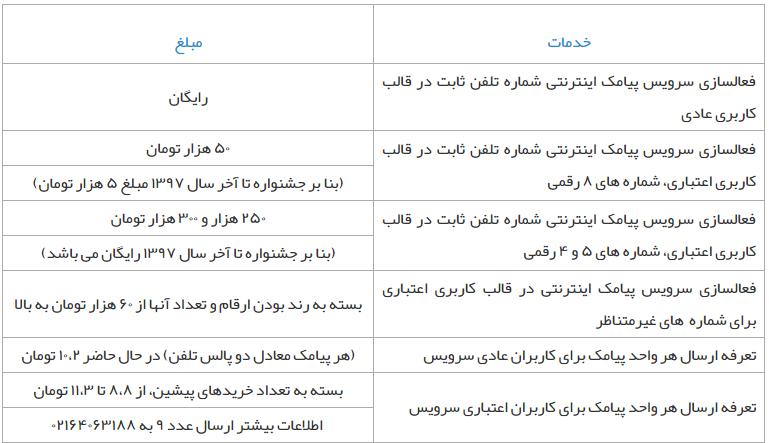 همهچیز دربارهی خط 021 تهران برای ارسال پیامک توسط اپراتور آسانک