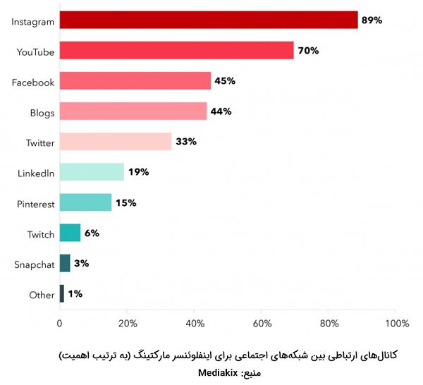 مهمترین شبکه اجتماعی برای اینفلوئنسر مارکتینگ